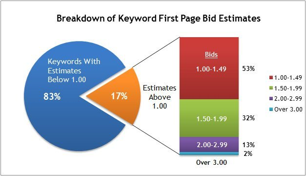 Google Grants Keyword Study 1
