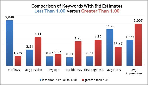 Google Grants Keyword Study 2